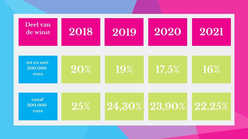 tarieven vennootschapsbelasting 2018-2021